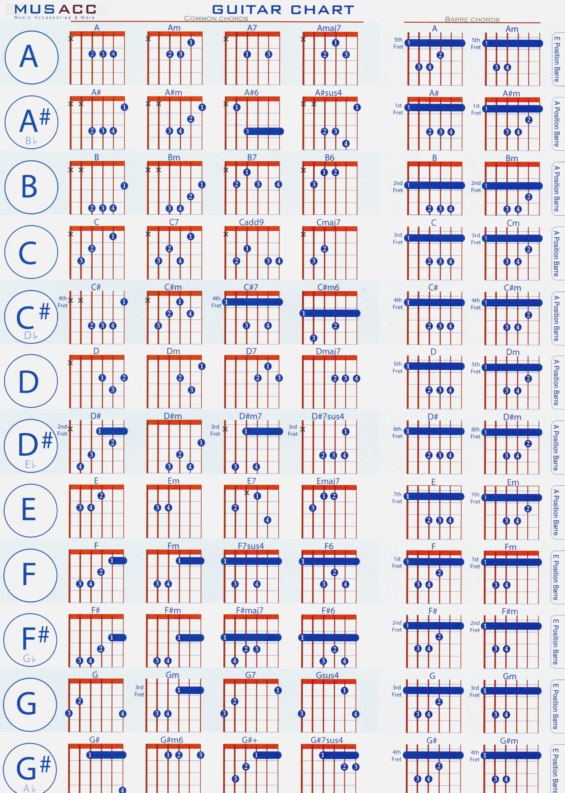 Mandolin Chord Chart Is Mandolin Chord Chart Poster The Most Chart Information