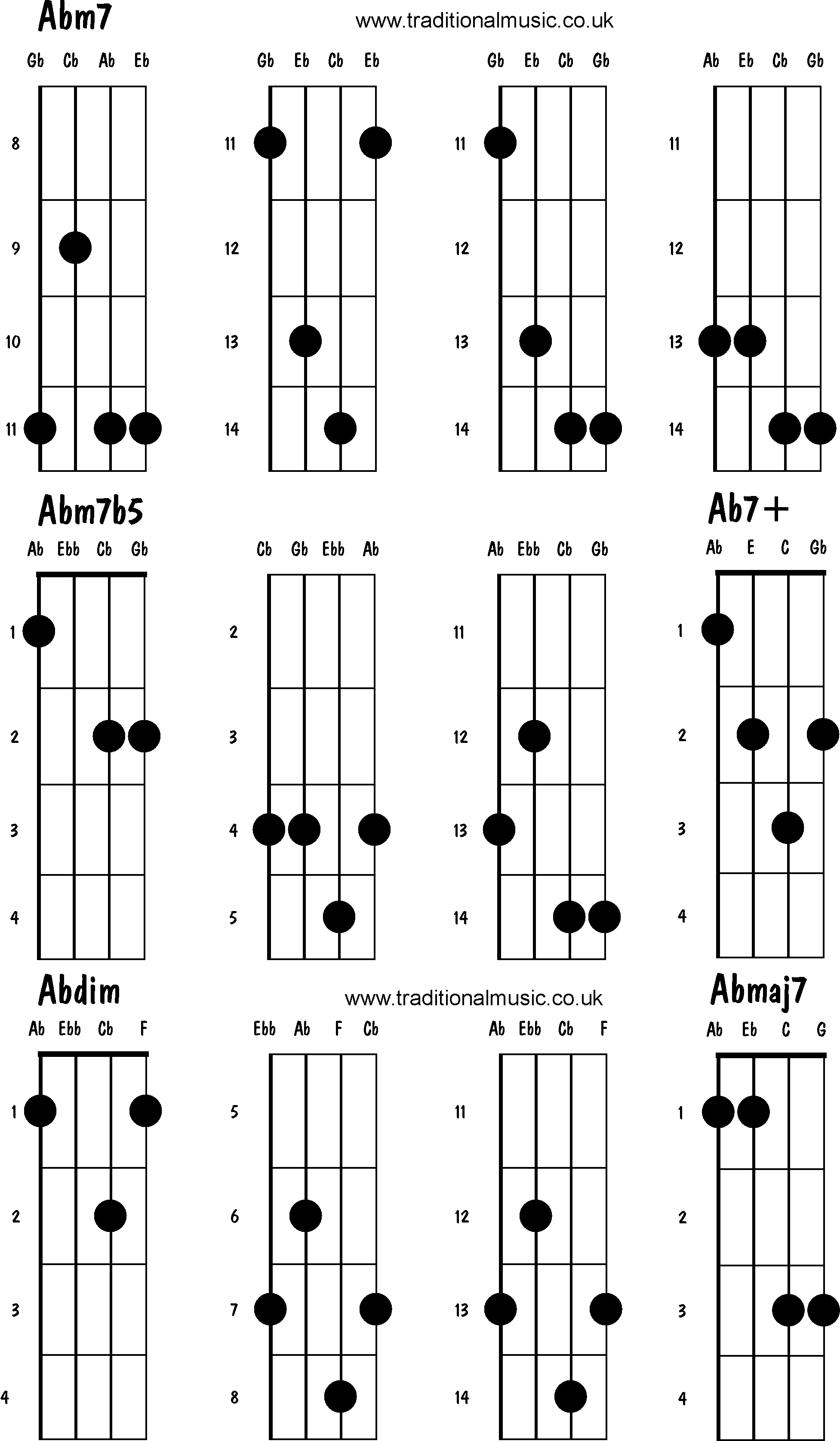 Mandolin Chord Chart Mandolin Chords Advanced Abm7 Ab7b5 Ab7 Abdim Abmaj7