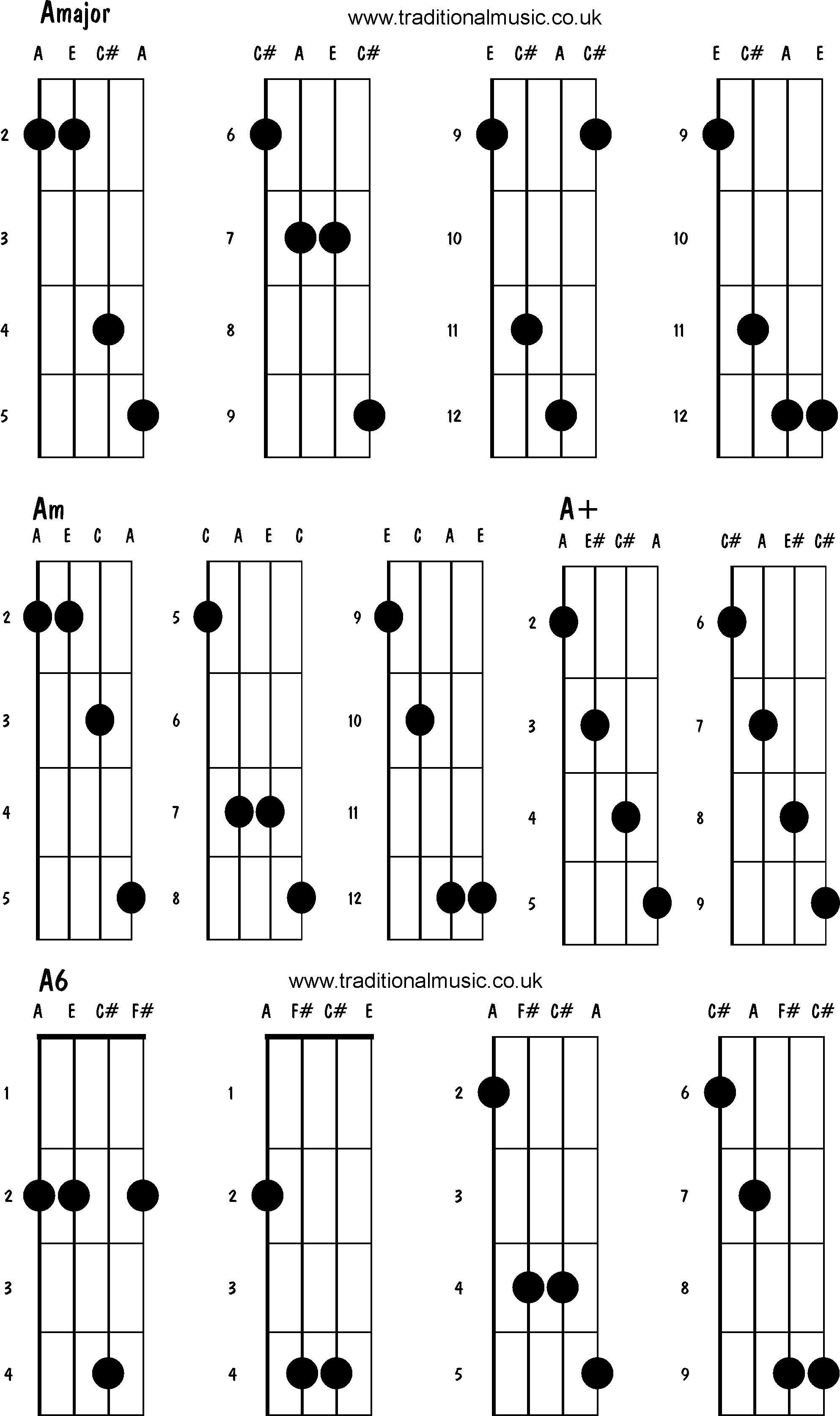 Mandolin Chord Chart Mandolin Chords Advanced Amajor Am A A6