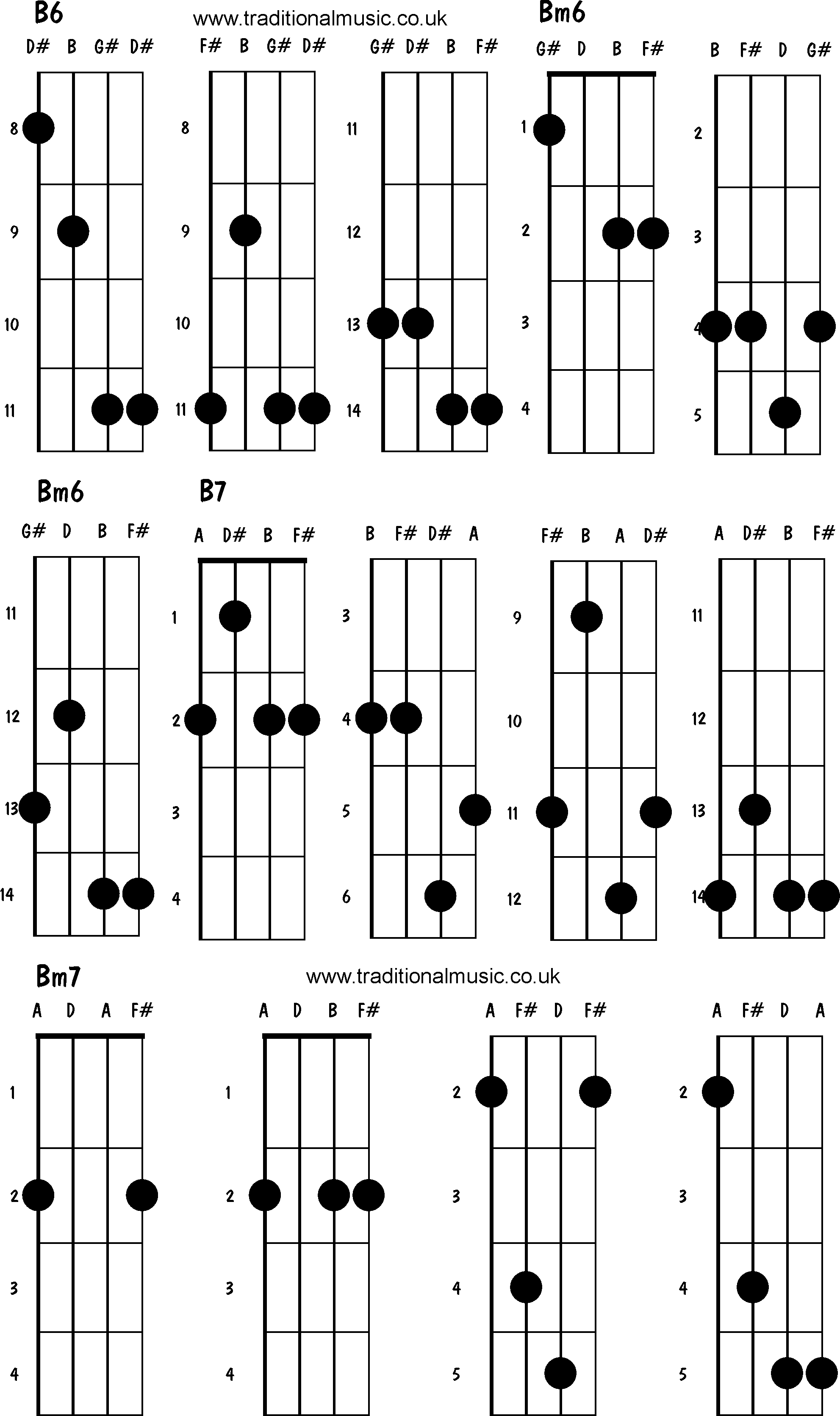 Mandolin Chord Chart Mandolin Chords Advanced B6 Bm7 B7 Bm7