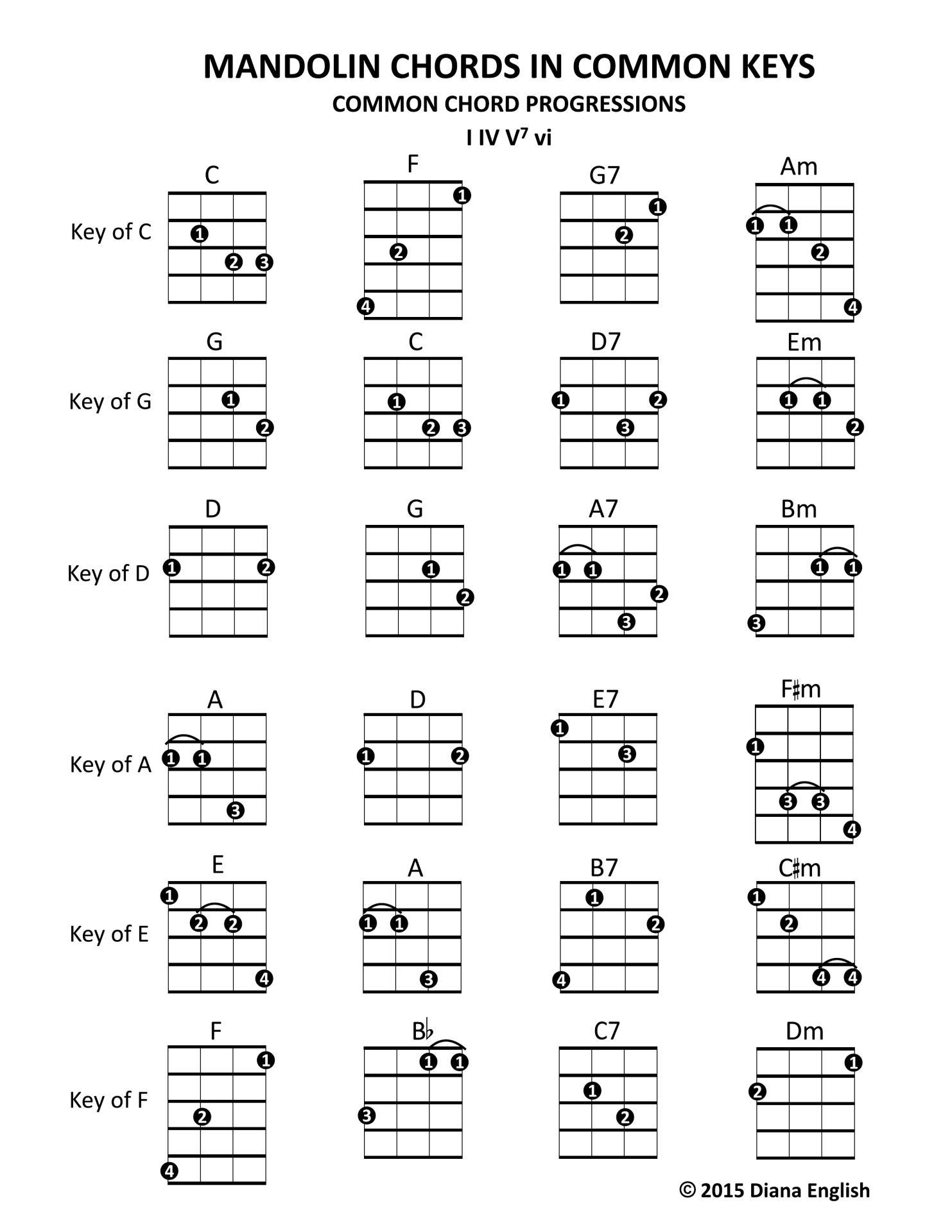 Mandolin Chord Chart Mandolin Chords In Common Keys Common Chord Progressions I Iv V7 Vi
