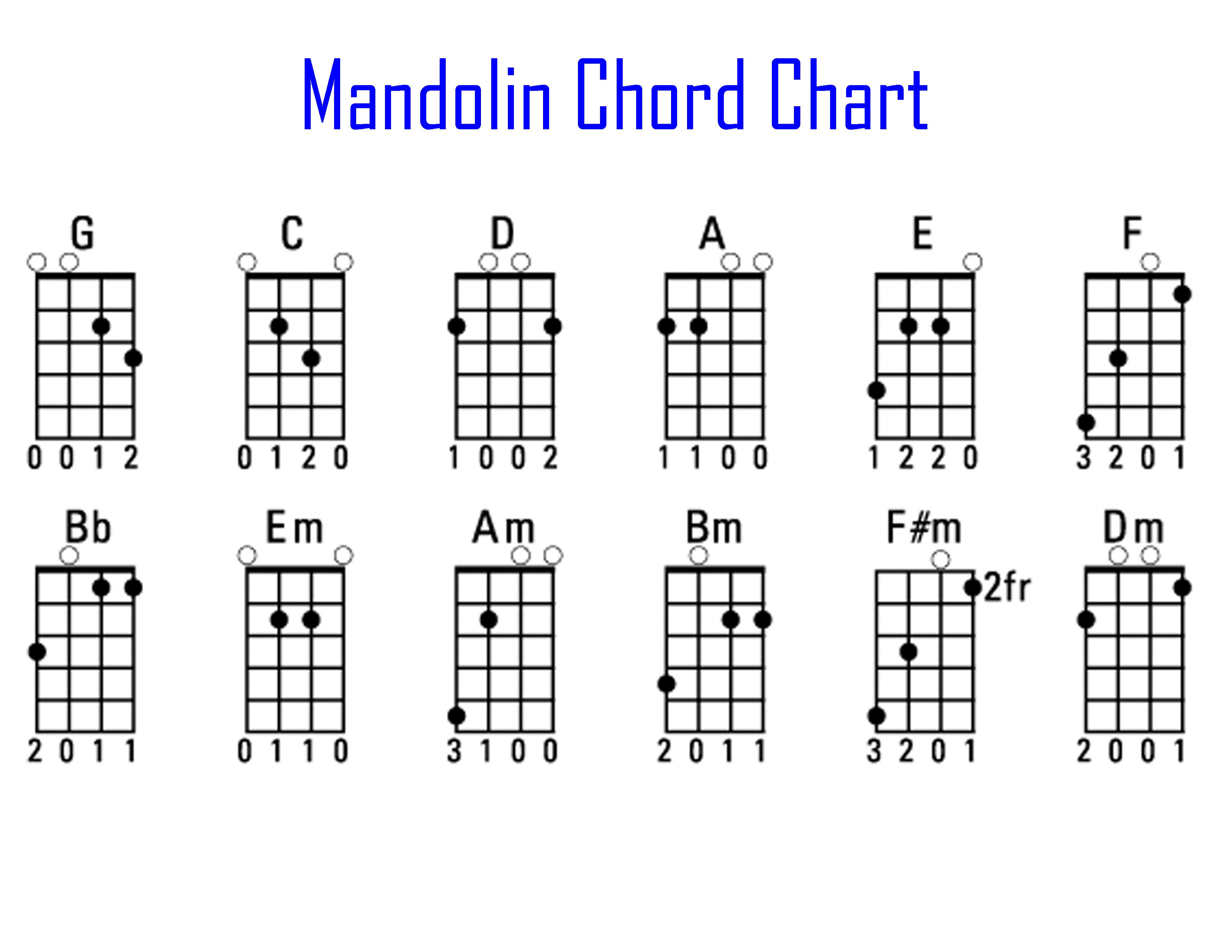 Mandolin Chord Chart Mandolin