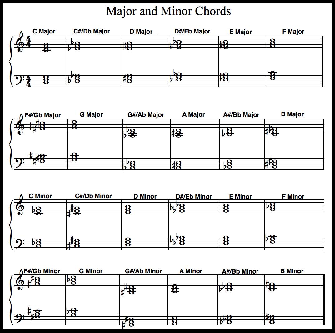 Piano Chord Chart Free Printable Piano Chord Chart