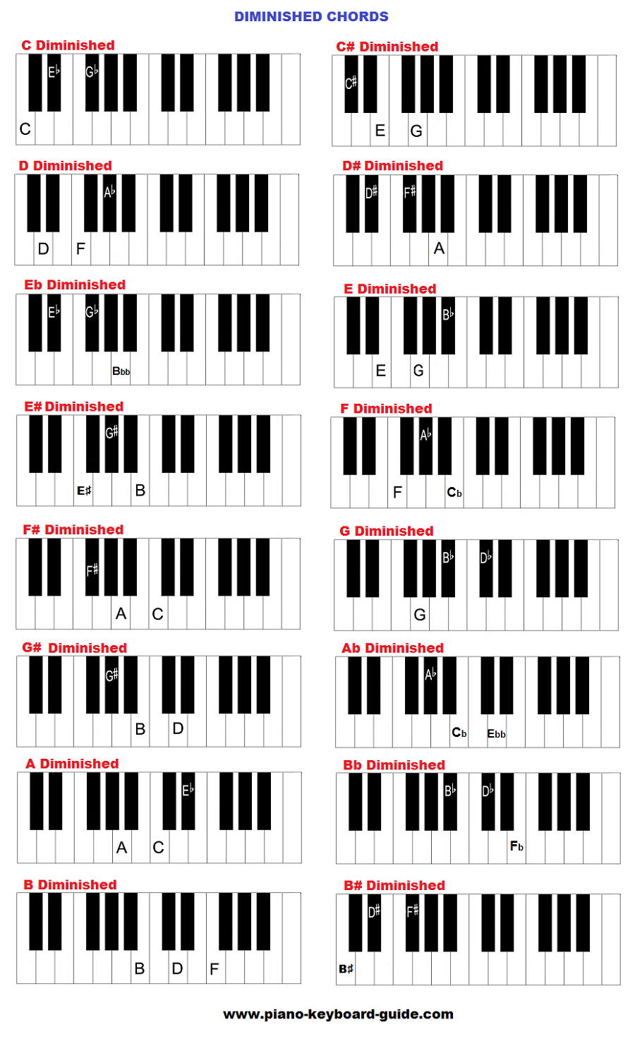 Piano Chord Chart Learn Piano Chords Diminished And Augmented Charts