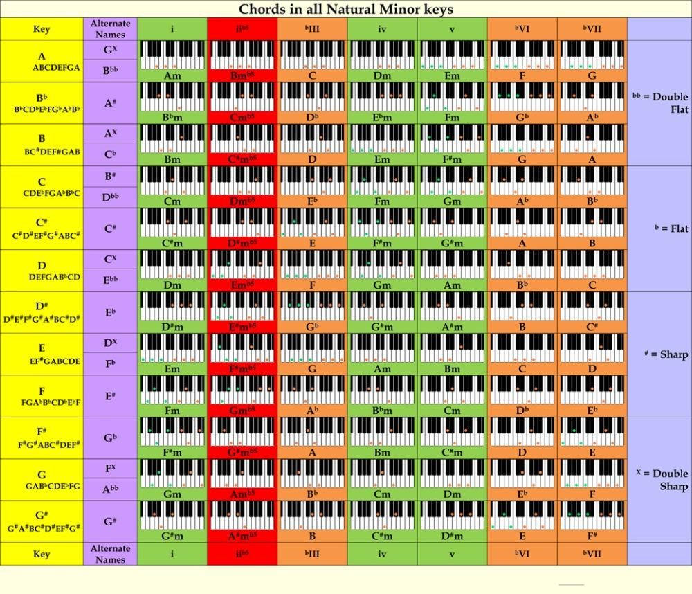 Piano Chord Chart Piano Chord Chart Poster Perfect For Students And Teachers 16x13 28x24 Decor 03