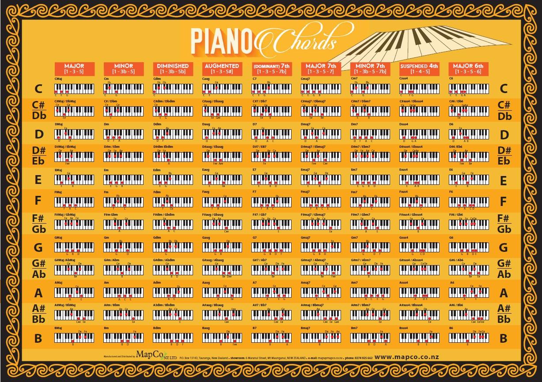 Piano Chord Chart Piano Chords Chart Y