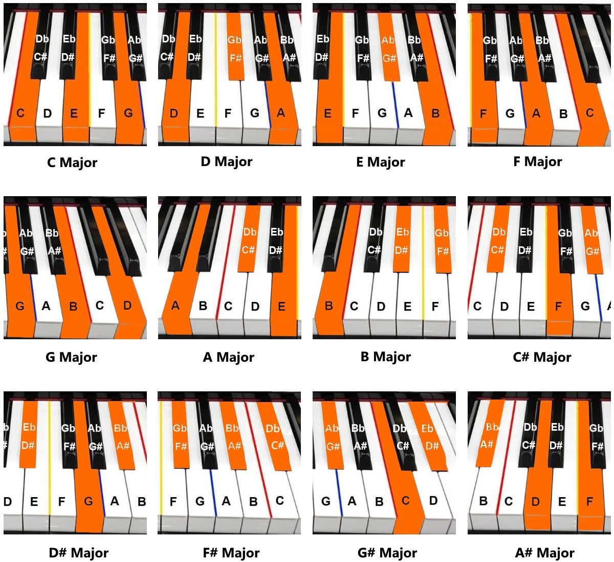 Piano Chord Chart Piano Chords Piano Tutorials For Beginners