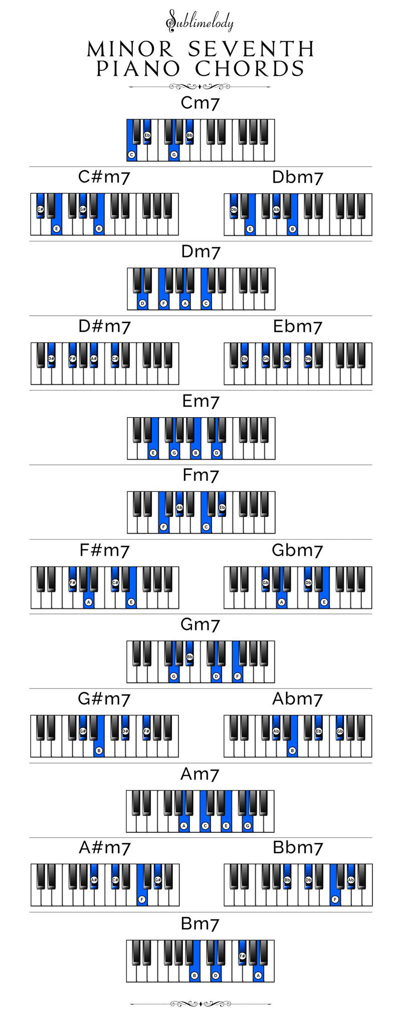 Piano Chord Chart Piano Chords The Definitive Guide 2018 Sublimelody