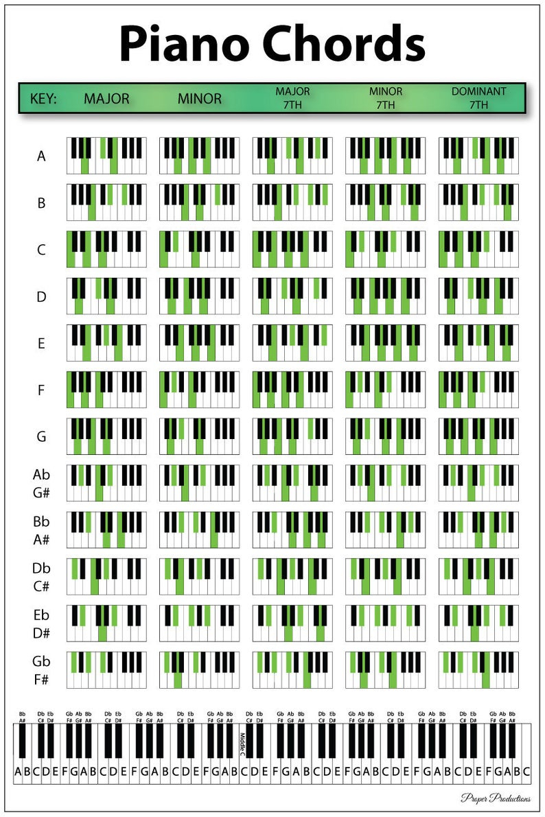 Piano Chords Chart 12x18 Piano Chords Chart Poster Educational Chart For Pianists Songwriters And Music Producers