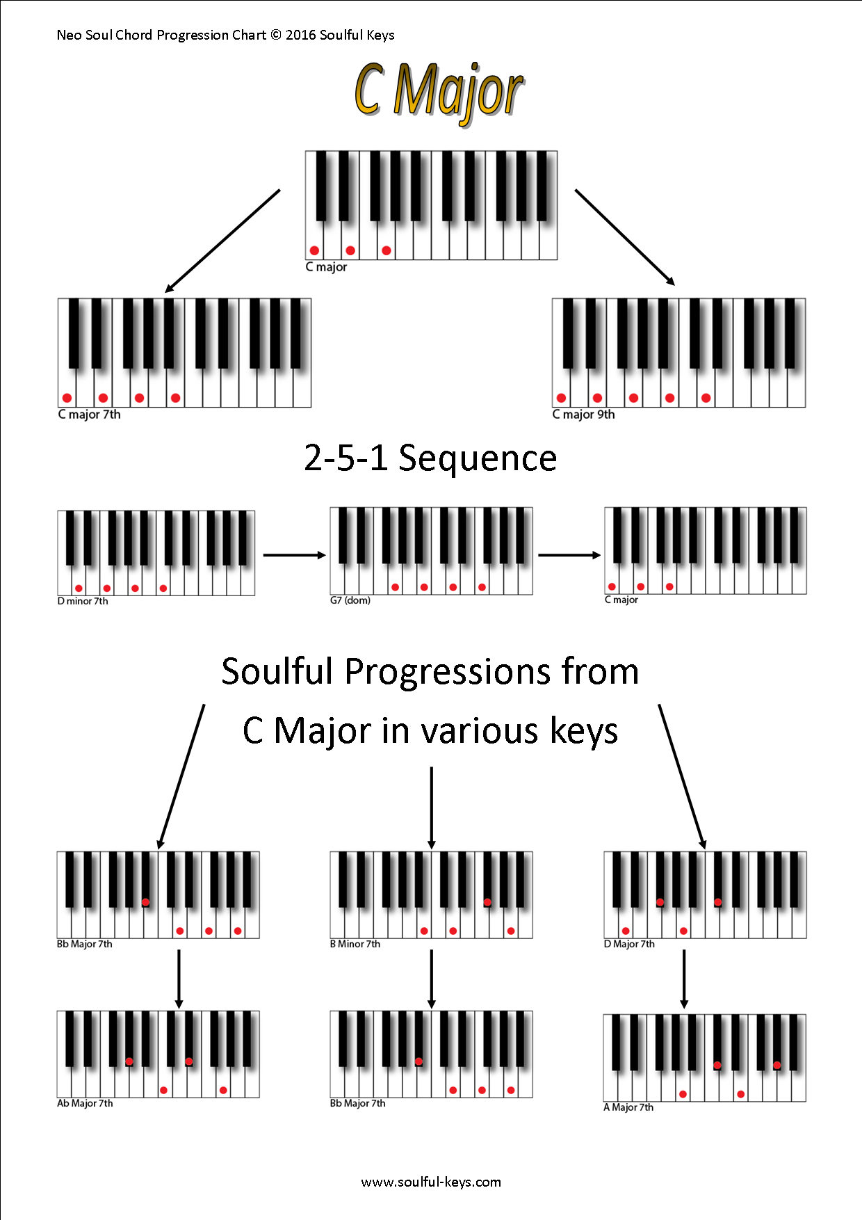 Piano Chords Chart Chord Charts Soulful Keys Neo Soul And Rb Production