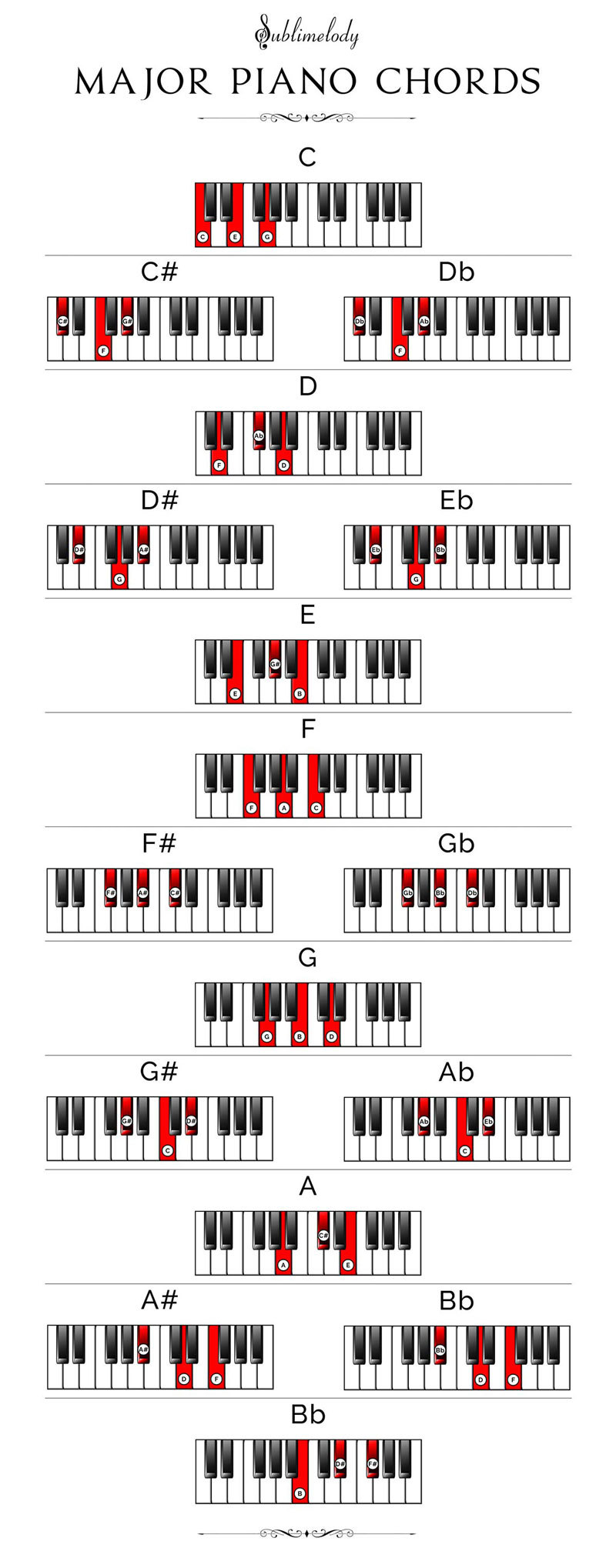 Piano Chords Chart Chords Chart Images Online