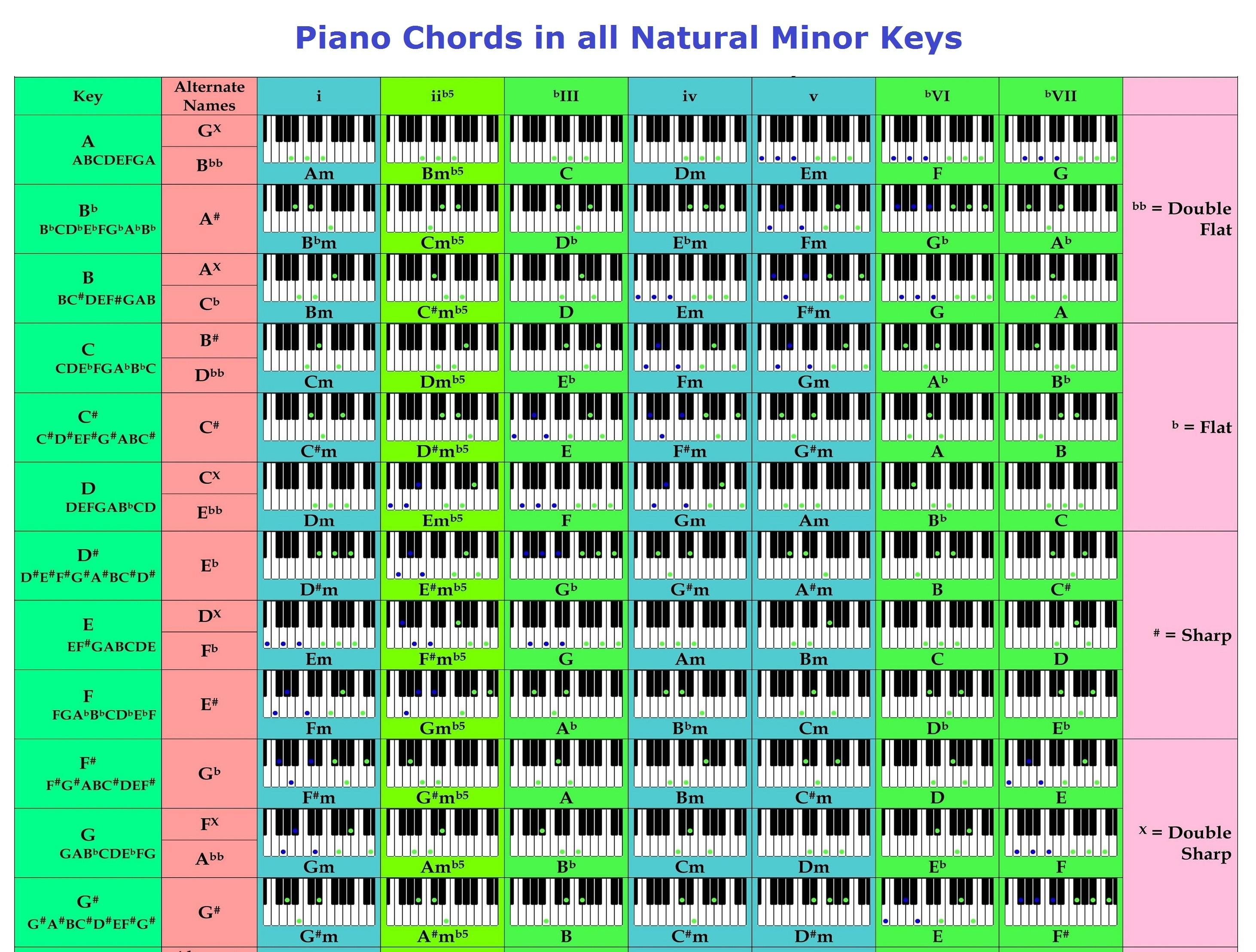 Piano Chords Chart Chords Keys Chart Accomplice Music