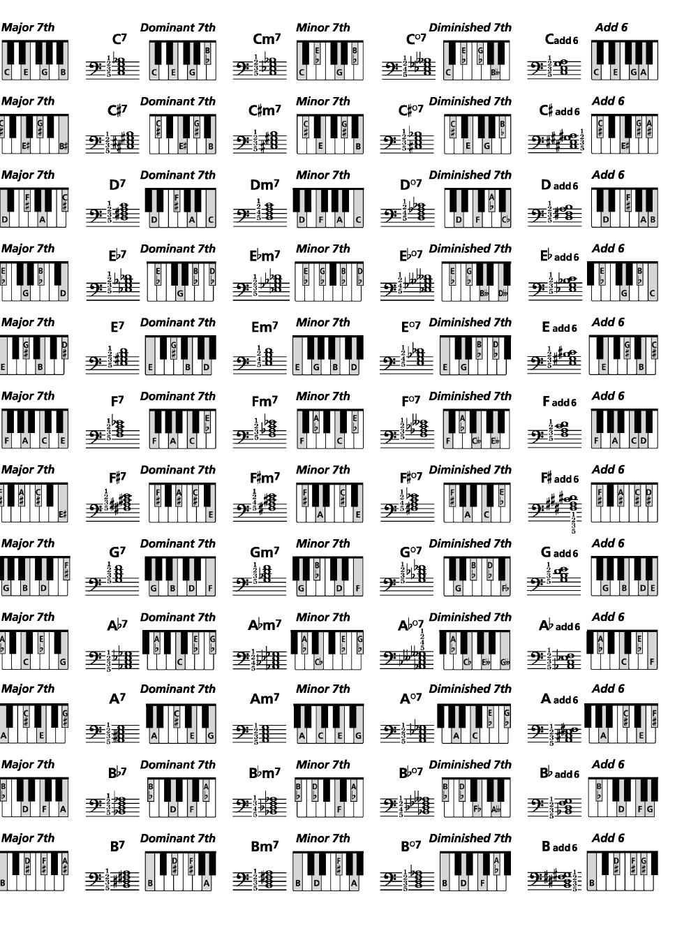Piano Chords Chart Keyboard Chord Chart Piano Al Jw Pepper Sheet Music