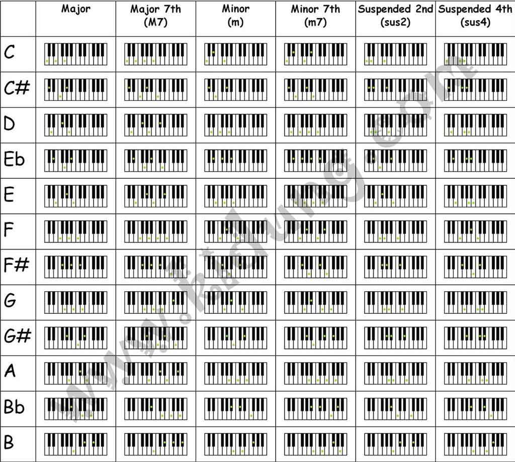 Piano Chords Chart Piano Chord Chart