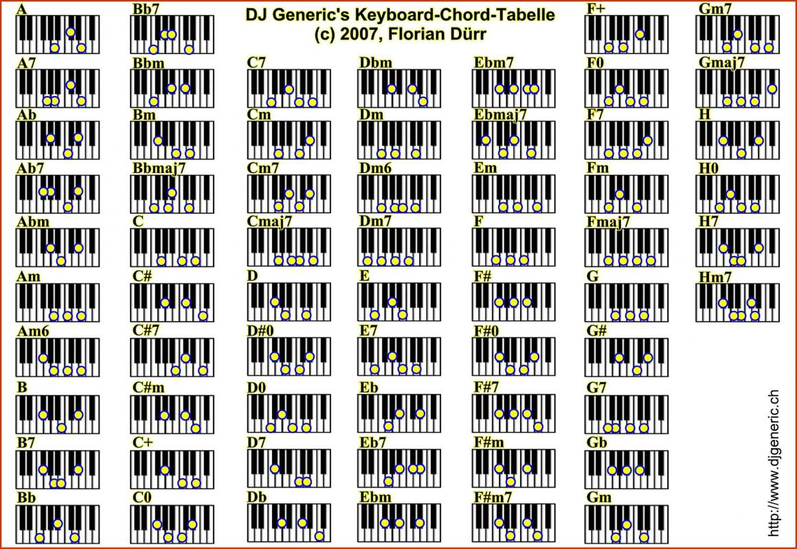 Piano Chords Chart Piano Chords Chart Pdf Template Business