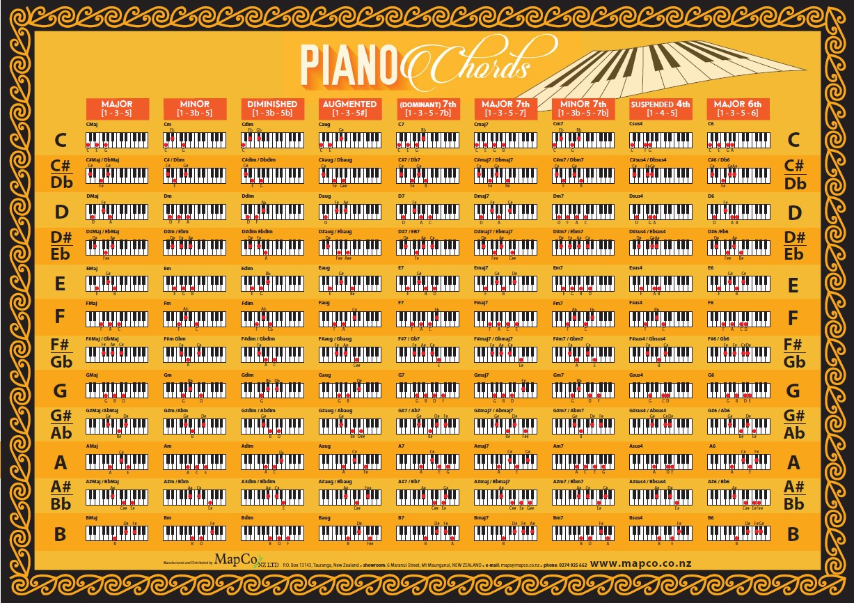 Piano Chords Chart Piano Chords Chart Y