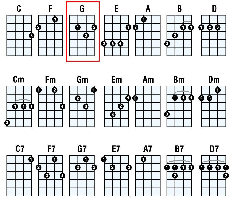 Ukulele Chord Chart Online Tuner