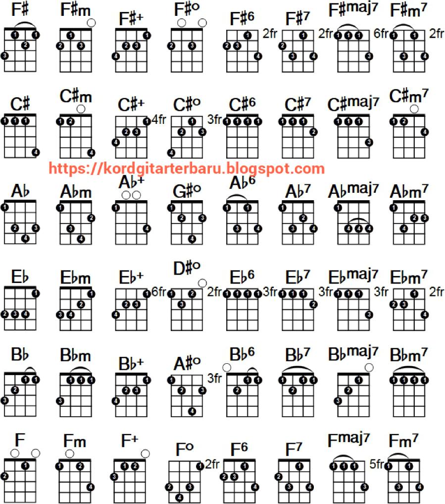 Ukulele Chord Chart Ukulele Chord Chart Authorstream