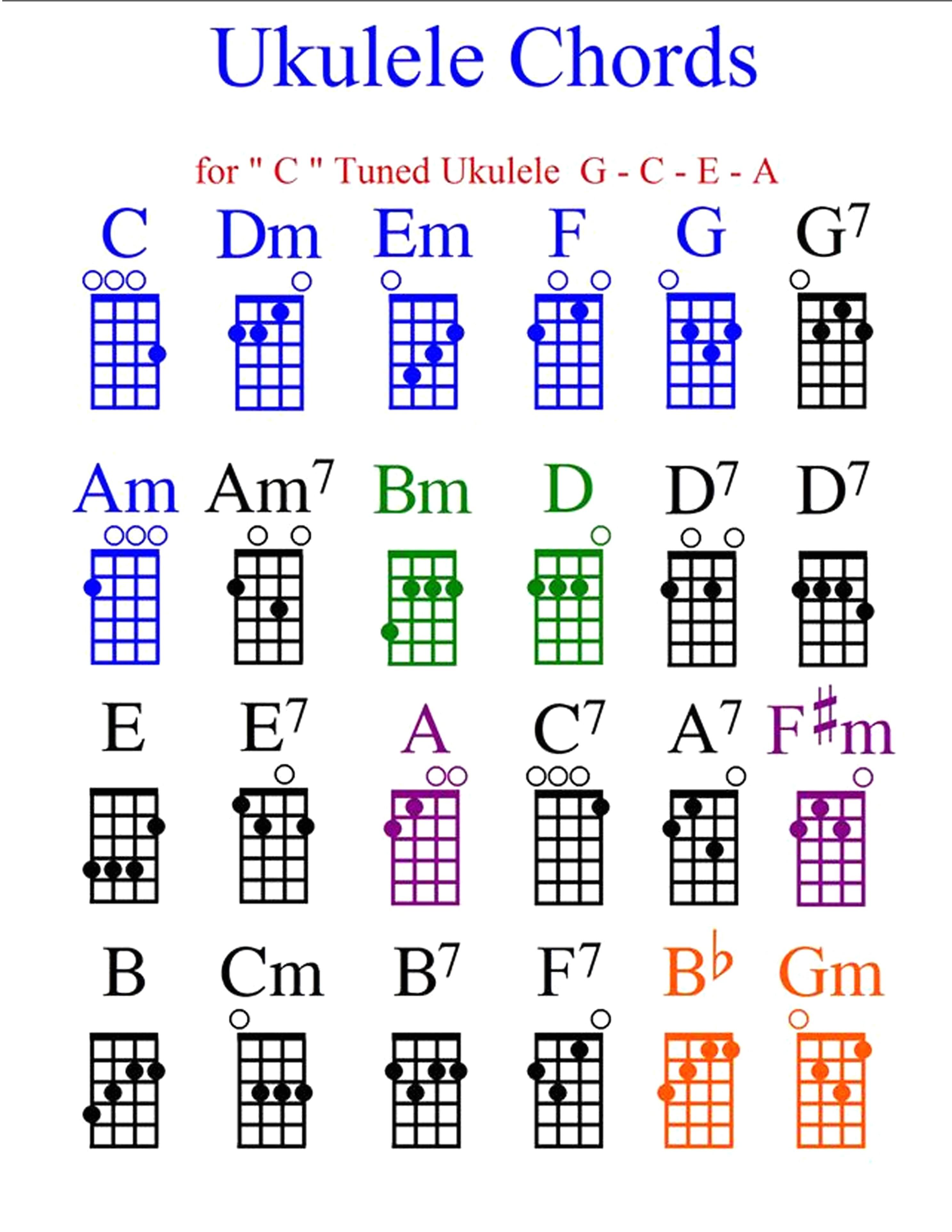 Ukulele Chords Chart Printable Ukulele Chord Chart Accomplice Music