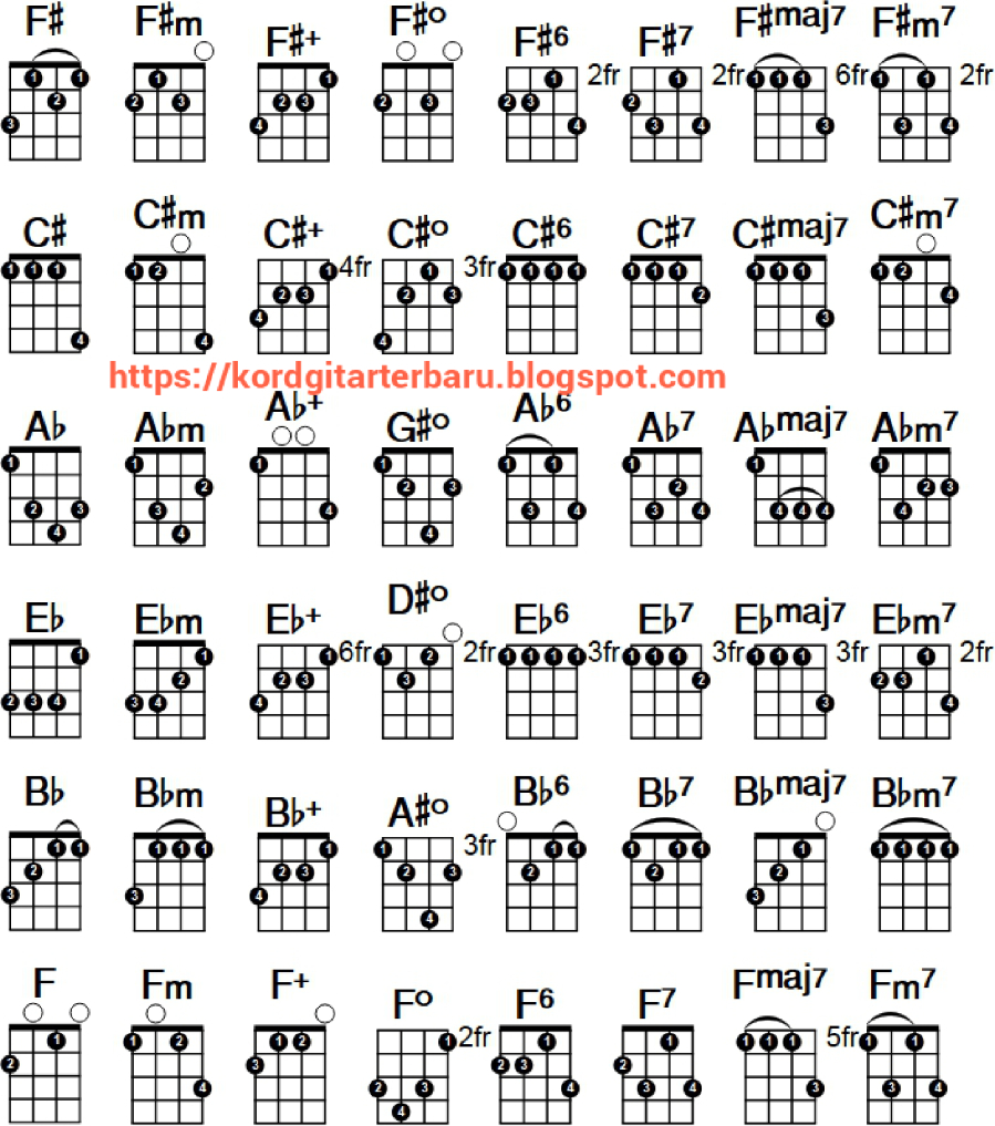 Ukulele Chords Chart Ukulele Chord Chart Authorstream