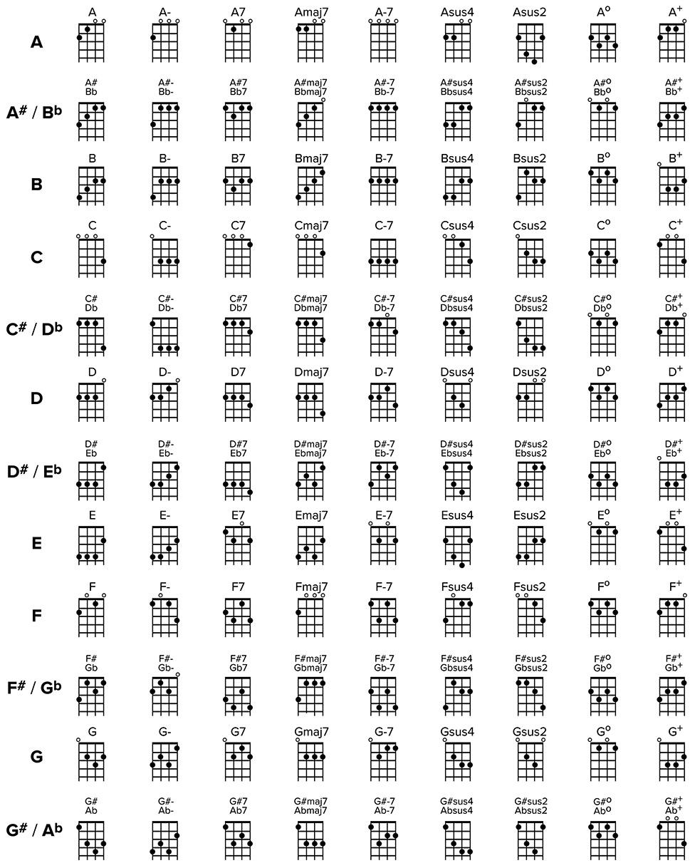 Ukulele Chords Chart Ukulele Chords Chart Songmaven