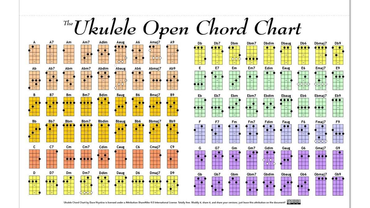Ukulele Chords Chart Ukulele Open Chord Chart Hockeyrink On Deviantart